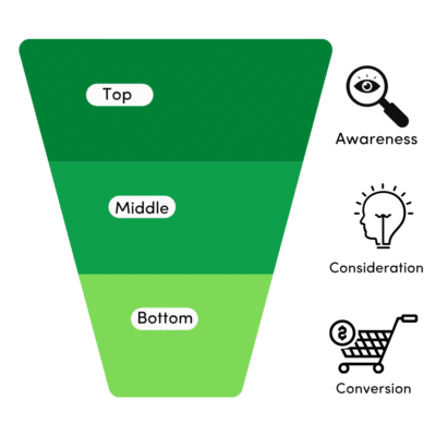 Marketing Funnel for your creative business